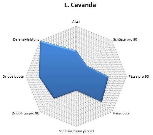 Radar: Cavanda