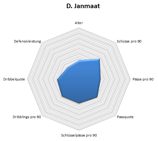 Radar: Darryl Janmaat