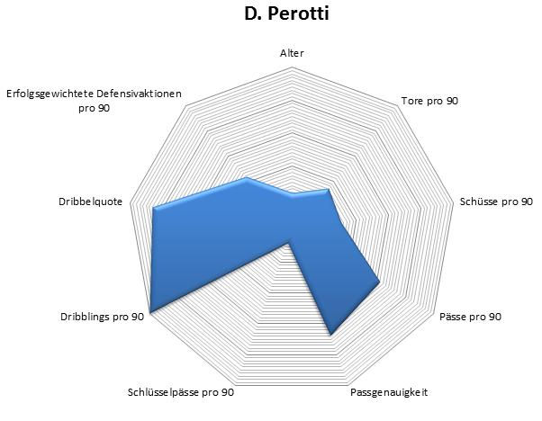 Radar: Diego Perotti