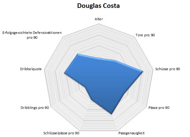 Radar: Douglas Costa