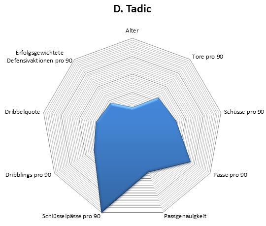 Radar: Dusan Tadic (4,5 Standardabweichungen über dem Durchschnitt bei Schlüsselpässen)