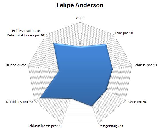 Radar: Felipe Anderson