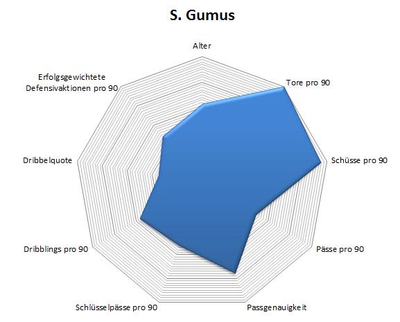 Radar Sinan Gümüs'; hierbei ist allerdings anzumerken, dass bei InStat einige Spiele aus Vorsaisons oder kleineren Turnieren miteinbezogen wurden, wodurch Gümüs bei den Toren und Schüssen pro 90 überschätzt wird.