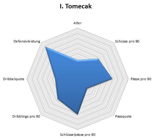 Radar: Ivan Tomecak