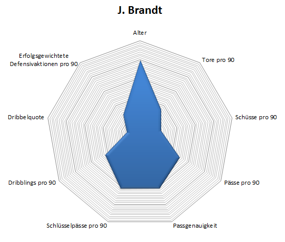 Radar: Julian Brandt