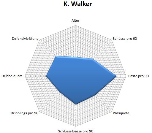 Radar: Kyle Walker