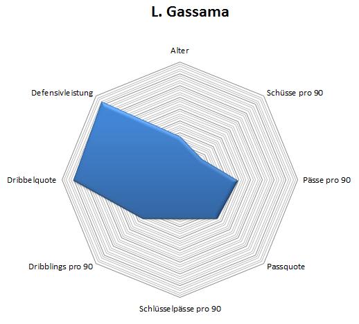 Radar: Lamine Gassama