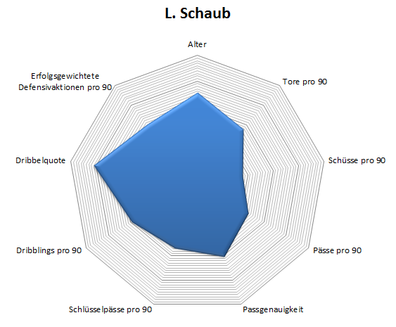 Radar: Louis Schaub