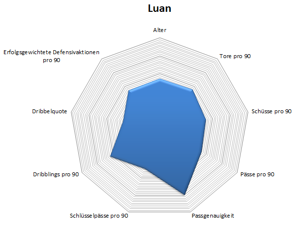Radar: Luan