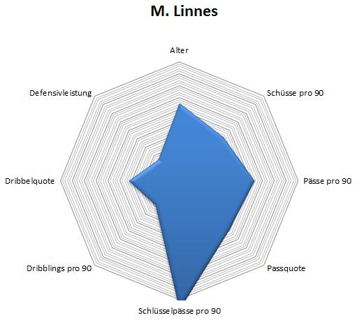 Radar: Martin Linnes