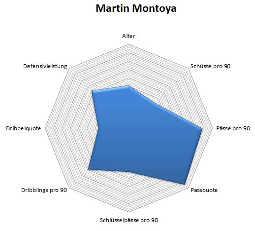 Radar: Martin Montoya