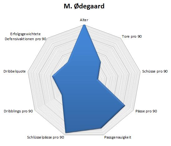 Radar Martin Odegod