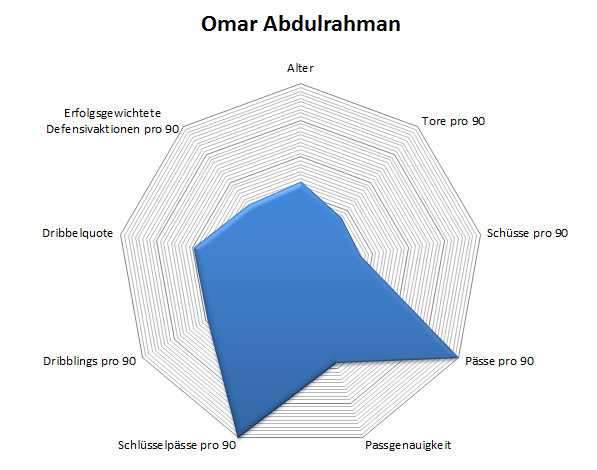 Radar: Omar Abdulrahman