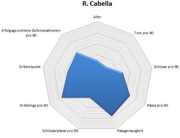 Radar: Remy Cabella