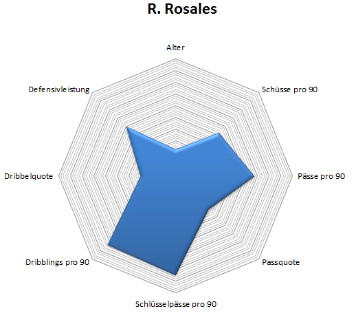 Radar: Roberto Rosales