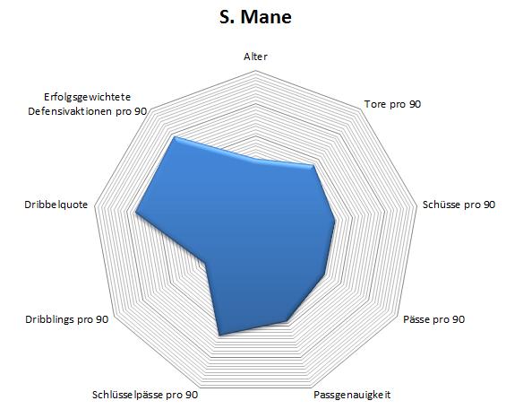 Radar: Sadio Mané