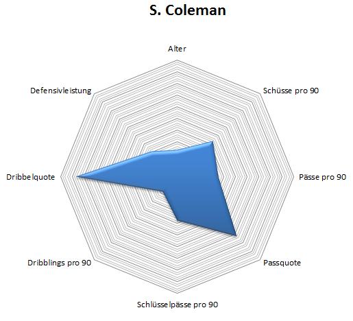 Radar: Seamus Coleman