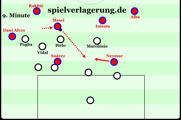 Messi drückt das Mittelfeld platt und kommt hier dann auch noch durch.