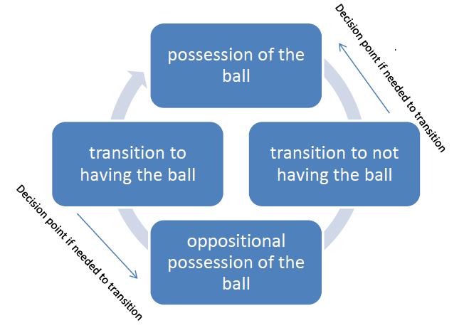 Die vier Spiephasen mit Richtung