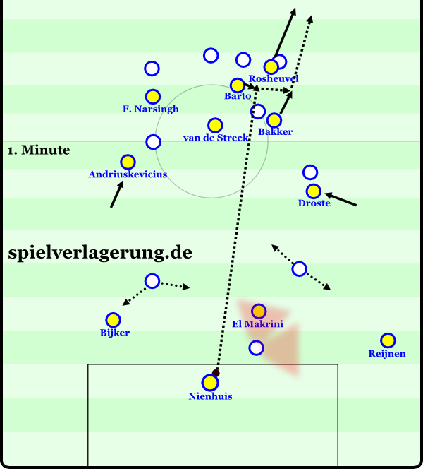 eredivisie saisonrückblick 1415 cambuur-longball