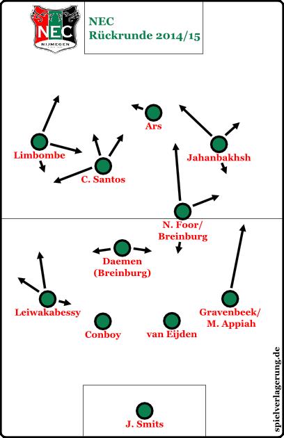 eredivisie saisonrückblick 1415 nec