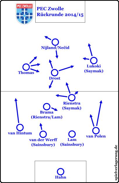 eredivisie saisonrückblick 1415 pec zwolle