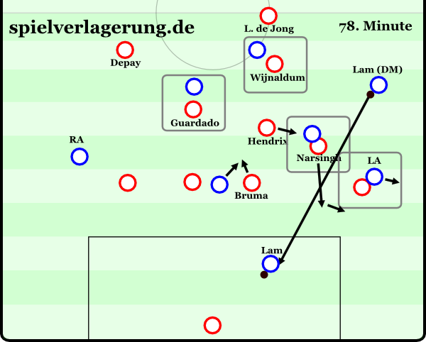 eredivisie saisonrückblick 1415 psv-def