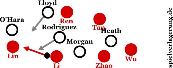 Das Pressing der Amerikanerinnen: Der Ball wird auf die Flügel gelenkt, dort wird die Chinesin isoliert.