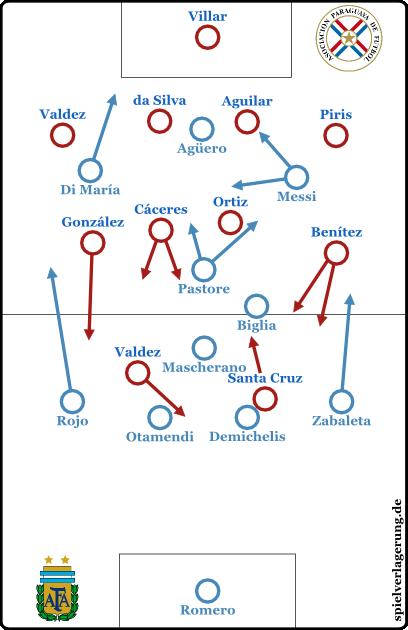 2015-07-01_Argentinien-Paraguay_Grundformation