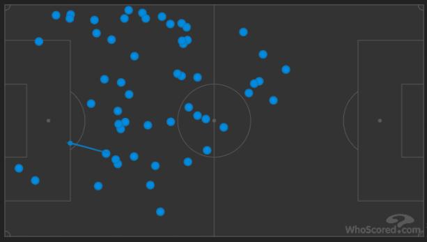Messi mit nur 55 Ballkontakten in den regulären 90 Minuten