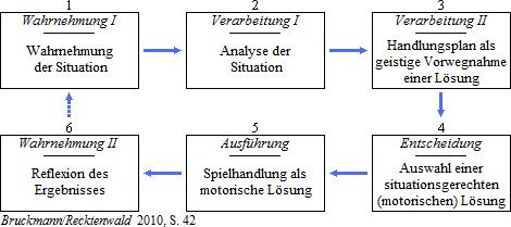 2015-07-10_Trainingssteuerung_5