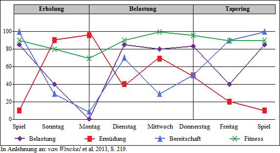 2015-07-10_Trainingssteuerung_7