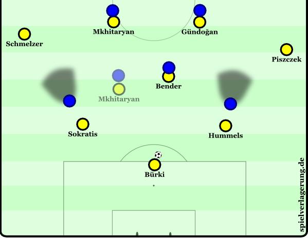 2015-07-17_Dortmund-Bochum_BVB-Spielaufbau