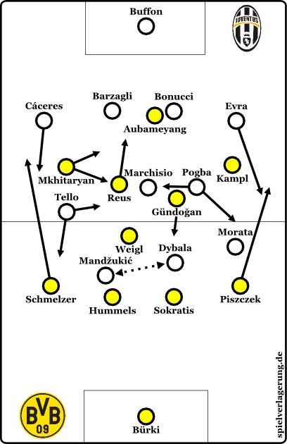 2015-07-25_Dortmund-Juventus_Grundformation