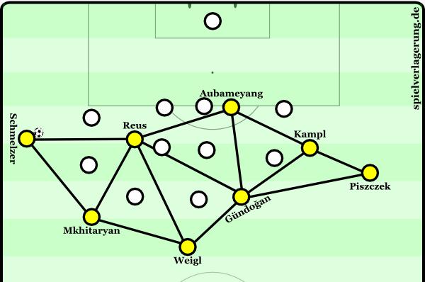 Schematische Struktur, wenn Schmelzer im letzten Drittel links den Ball hat