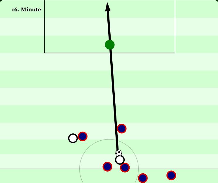 Diese Grafik hat keinen analytischen Wert. Doch das 4:0 von Lloyd war so schön, es hat einfach eine eigene Grafik verdient.