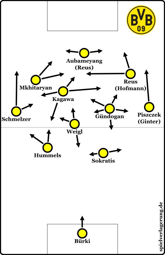 Das aktuelle Grundsystem der Borussia bei eigenem Ballbesitz.