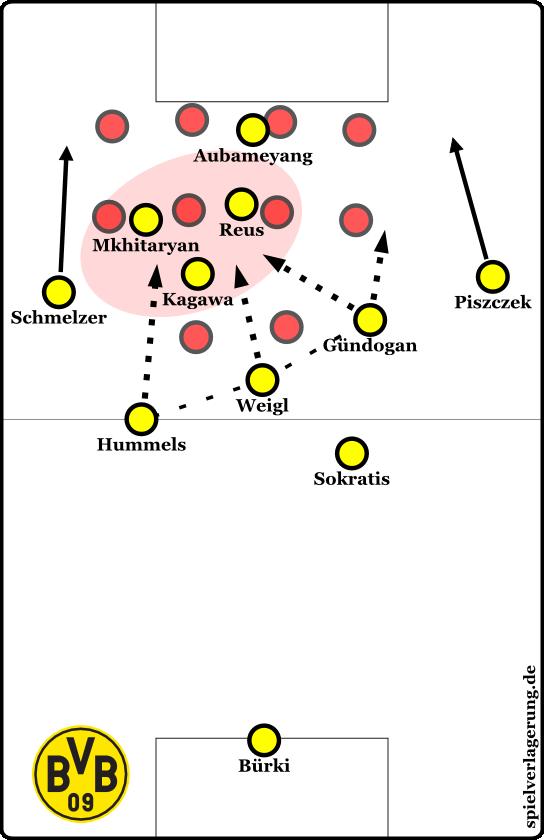 Eine Spielmacher-Dreierkette steuert auf den überladenen Halbraum zu. Mkhitaryan bildet ein großräumiges Dreieck mit den beiden Strukturgebern dieser Kette. Hummels hat quasi neben diesem Dreieck eine Freirolle. Oft gab es diese Dreierkette übrigens sogar auf einer Höhe mit Sokratis als eine Art Libero dahinter.