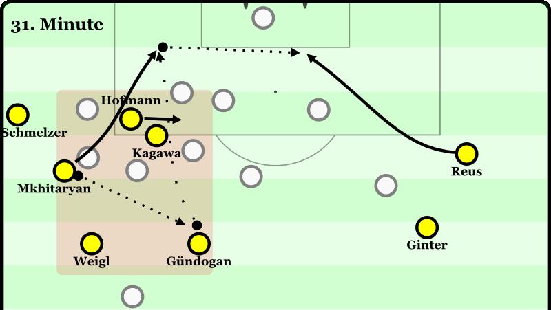 Aus der Anfangsphase unter Tuchel, Artikel bei Klick auf's Bild: Ein beispielhafter Spielzug, um eine tiefe Abwehr zu knacken. (Mkhitaryan und Gündogan zu haben hilft aber natürlich auch.)