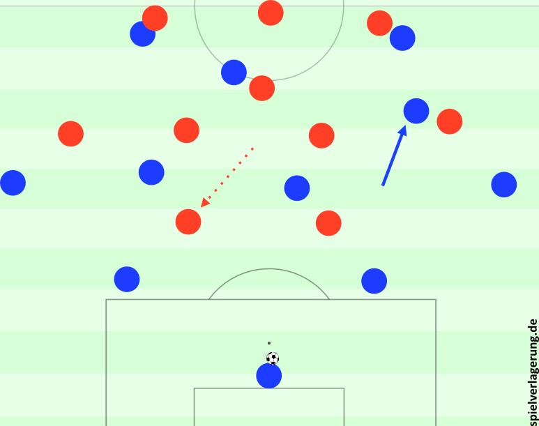 Bayern im 3-1-4-2 gegen den Ball gegen Hoffenheim. Götze schiebt heraus.