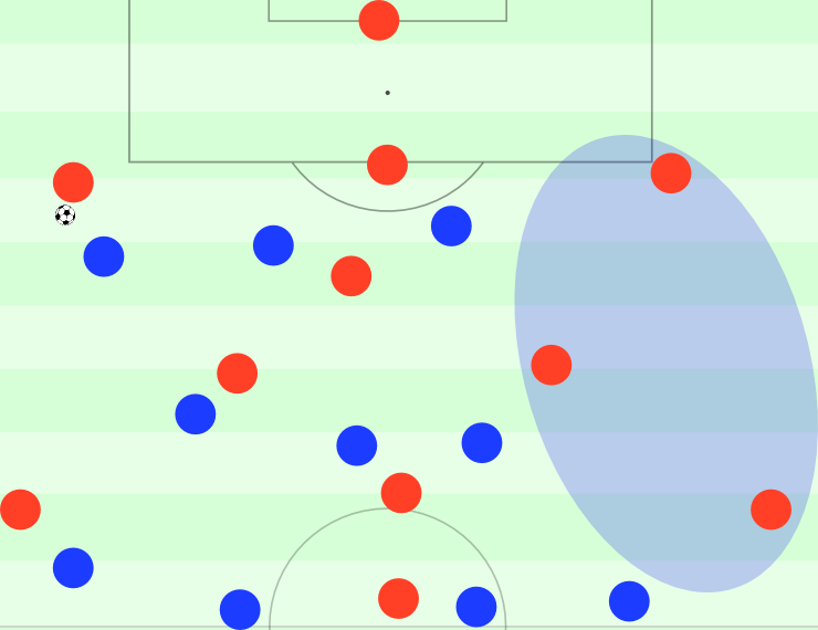 Hoffenheim im 4-3-3 mit hohem Zuber und aggressivem, ballorientiertem Pressing. Die zentralen Mittelfeldspieler rücken flexibel heraus.
