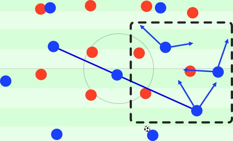 Aktionsmöglichkeiten auf rechts (Rakitic hier herausgekippt, Alves höher, Messi innen)