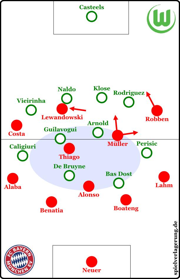 Bayern in Ballbesitz nach der Halbzeit