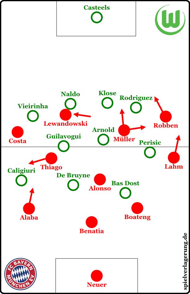 Bayern in Ballbesitz zu Beginn
