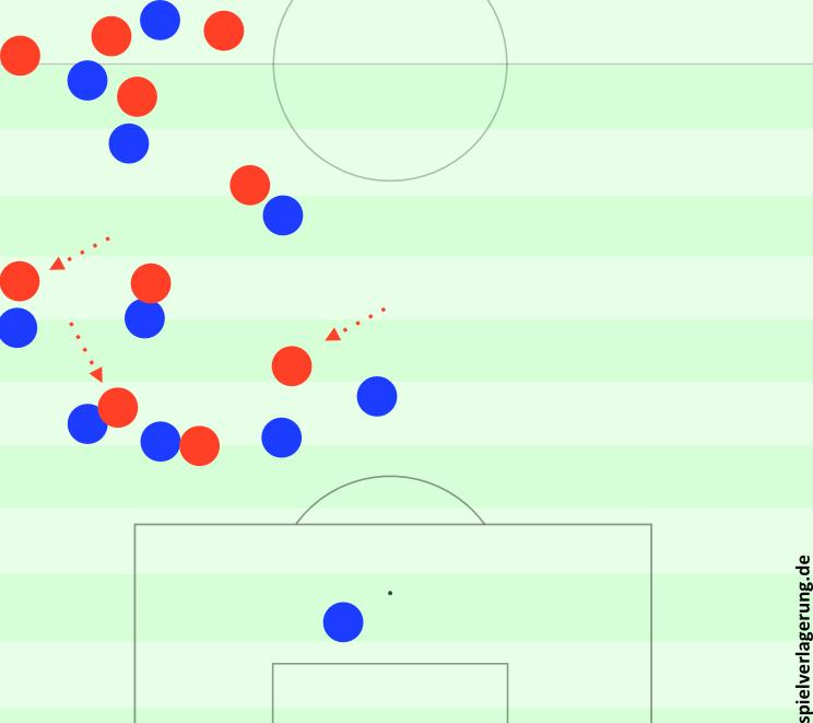 Eine extreme Staffelung in der ersten Spielhälfte (zweiter Ball nach Pressingerfolg der Bayern).