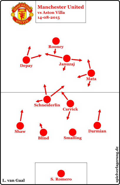 gaal united anfang 1516 vs villa