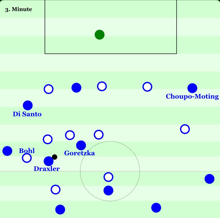 Das 1:0 gegen Duisburg zeigt, wie gut die Mechamismen bei Schalke bereits greifen: Draxler lässt sich zurückfallen und zieht damit den gegnerischen Außenverteidiger Bohl mit sich. Di Santo besetzt direkt die entstehende Lücke. Goretzka zieht mit einem Sprint nach vorne die Gegenspieler auf sich und öffnet die Gasse. Draxler spielt einen formvollendeten Diagonalball auf Choupo-Moting, dessen Flanke versenkt Huntelaar.