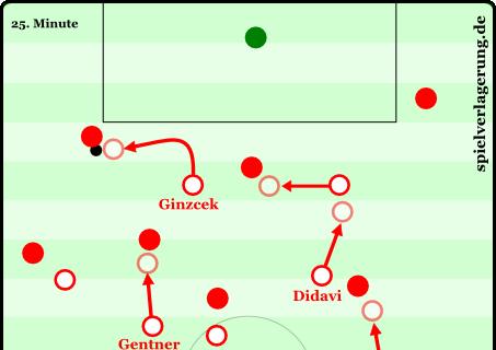 Ginzczek läuft den ballführenden Kölner an. Was folgt ist eine Kettanreaktion: Köln passt den Ball vertikal nach vorne, Gentner stört jedoch sofort. Es bleibt nur der Rückpass, Stuttgart rückt allerdings geschlossen vor und hält den Druck hoch.
