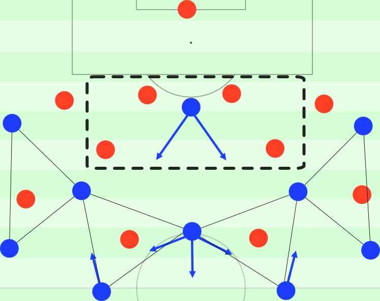 Gegen Olympiakos' sonst meist genutztes 4-4-2 und die dortigen Mechanismen war dies wohl Peps Plan. Die Sechser des Gegners sollen auseinander geschoben werden, die Achter besetzen die Räume, Lewandowski kann das Loch unterstützend nutzen. Die Dreiecke sollen die Ballzirkulation ermöglichen und die Positionen Olympiakos' ausspielen sowie für ausreichend Raum sorgen.