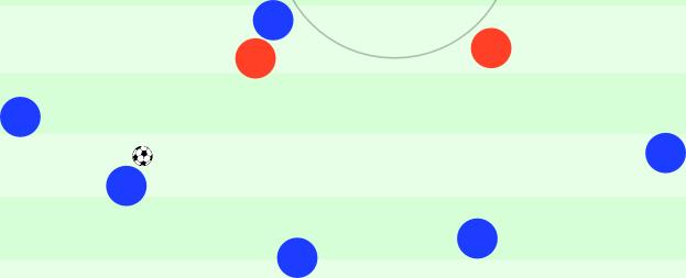 Aufbaustaffelung Anfang 2. Halbzeit: ein Sinnbild für mangelndes Pressing des Gegners (der ballferne Stürmer läuft zurück und sieht sich nicht mal die Pässe des Gegners an) und rein auf Stabilität fokussierten Spielaufbau